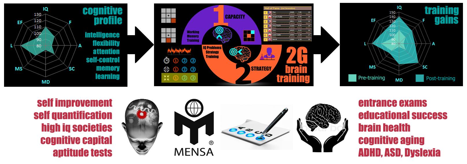i3 Mindware infographic