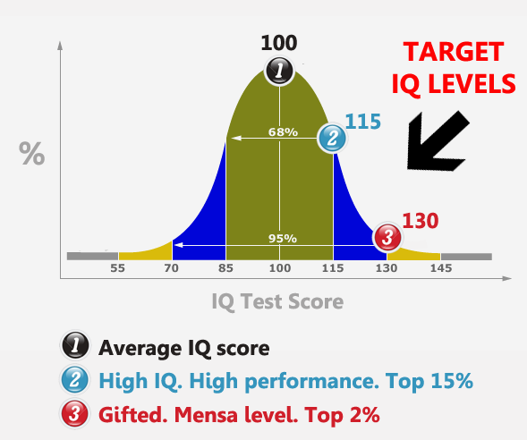 IQ bell curve scores